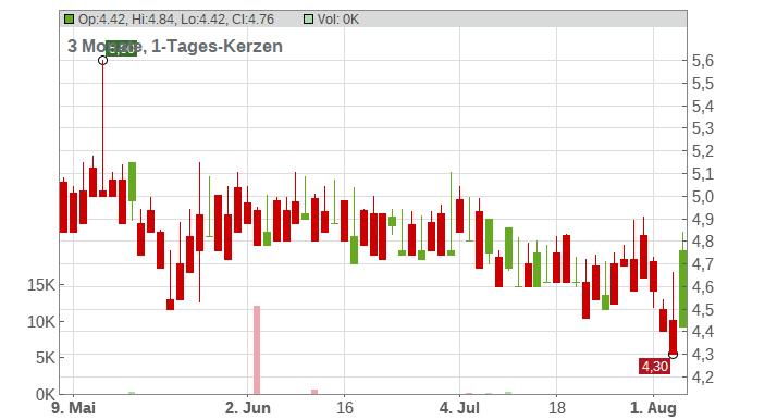 Grupo Bimbo S.A. Chart