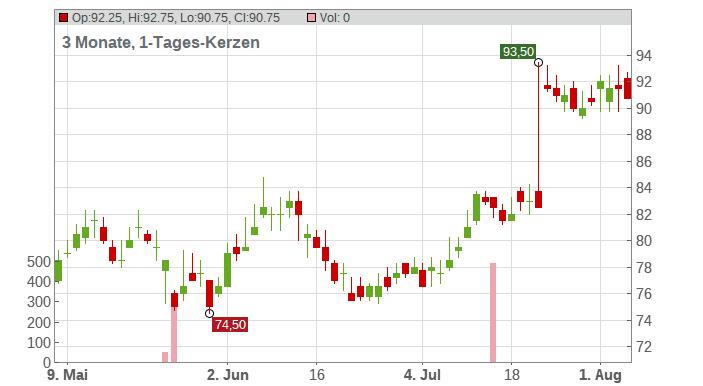 Autoliv Inc. Chart