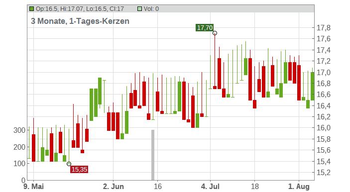 Bank of Greece Chart