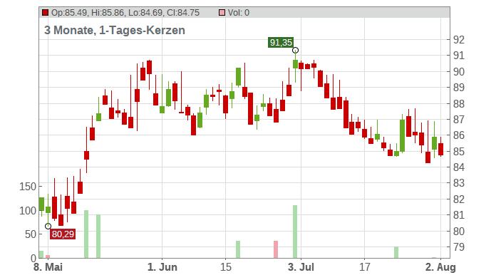 Amdocs Limited Chart