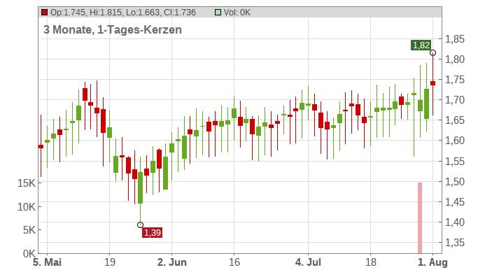 A2A SpA Chart