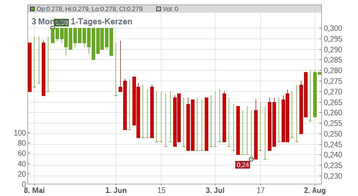 APT Satellite Holdings Ltd. Chart