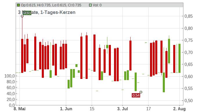 EFG-Hermes S.A.E. Chart