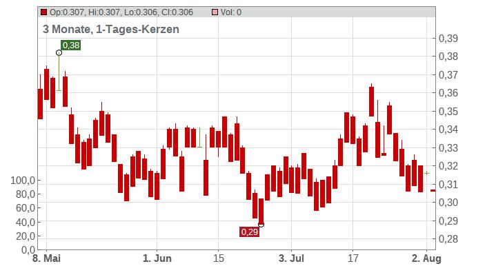 Grange Resources Ltd. Chart