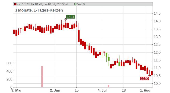 ACEA S.P.A. EO 5,16 Chart