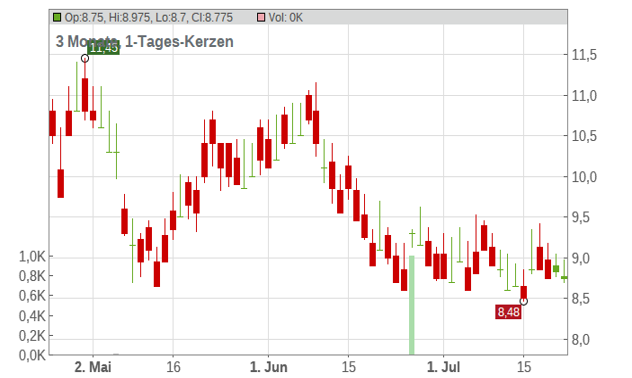 Aluminum Corporation of China Limited Chart