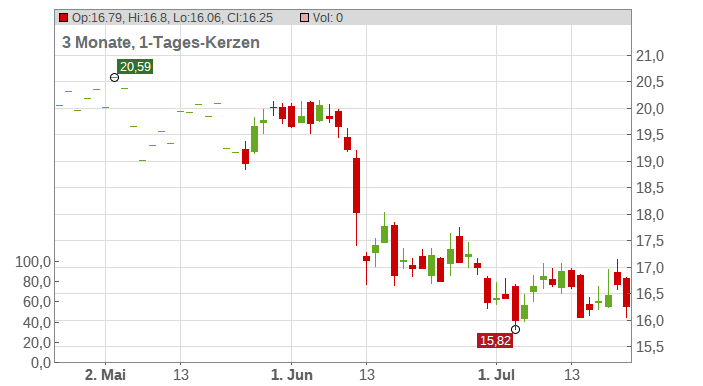 Azimut Holding Spa Chart