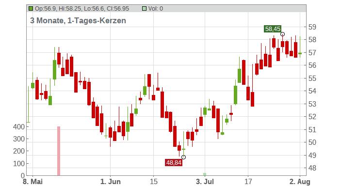 Aker AS Chart