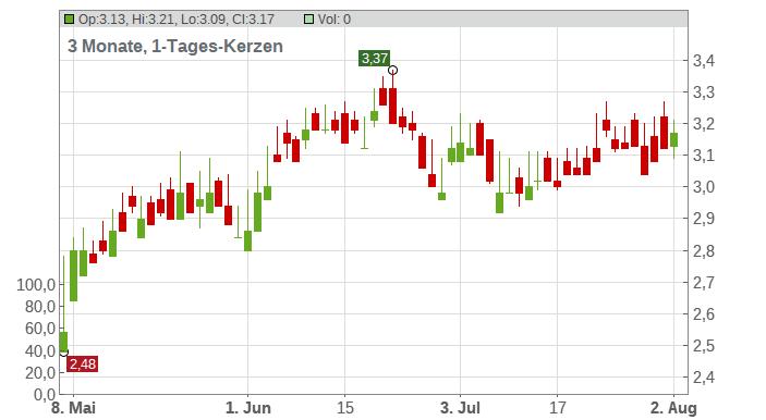 Banco Bradesco S.A. (ADRs) Chart
