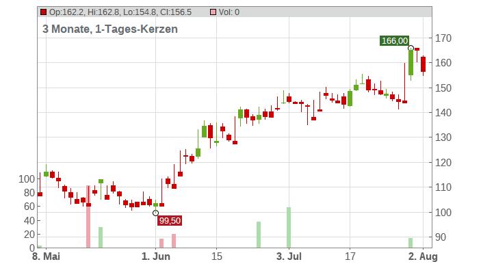 Chart Industries Chart