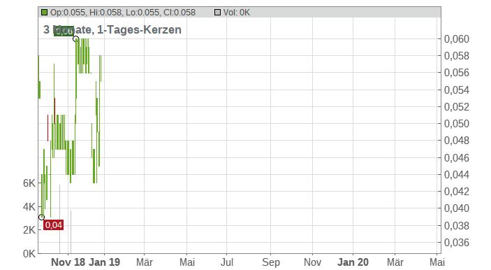 Aldridge Minerals Inc. Chart