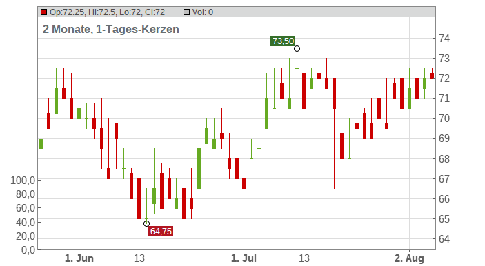 Equity Lifestyle Properties Inc. Chart
