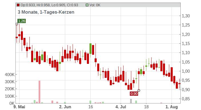 DRDGOLD Ltd. Chart