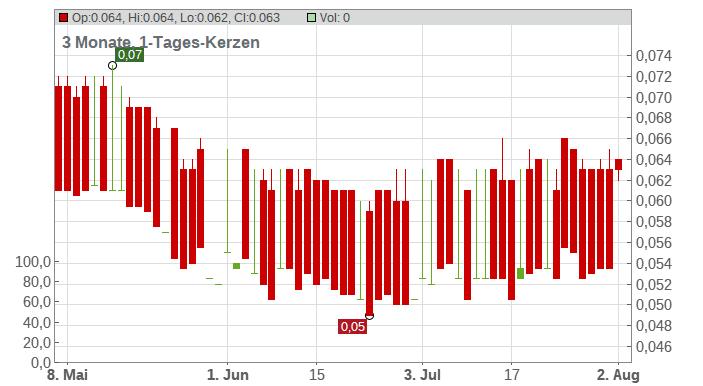 EMPEROR INTL SUBDIV.HD-01 Chart
