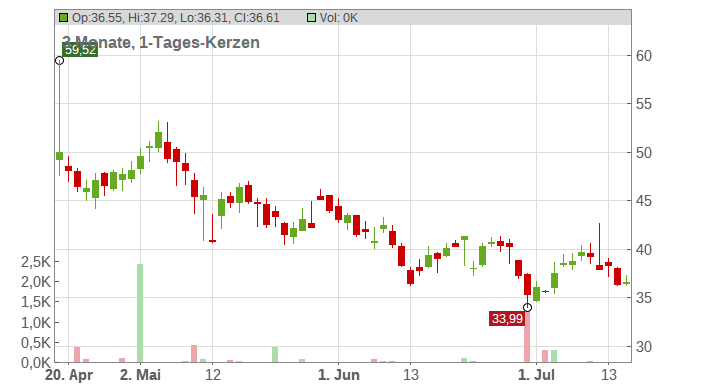 iRobot Corp Chart