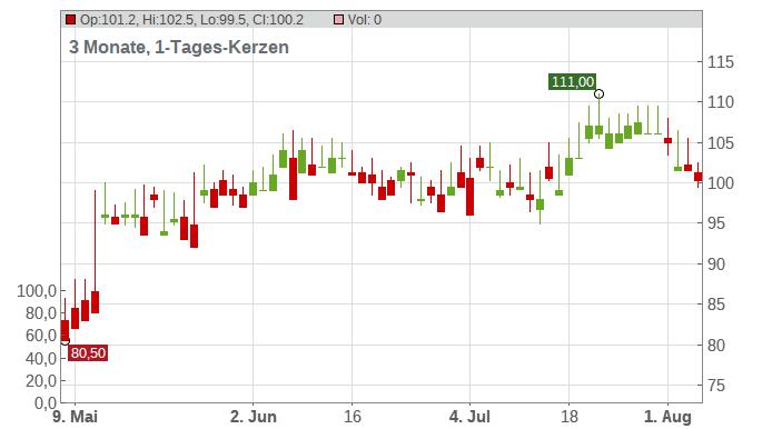 Copa Holdings SA Chart