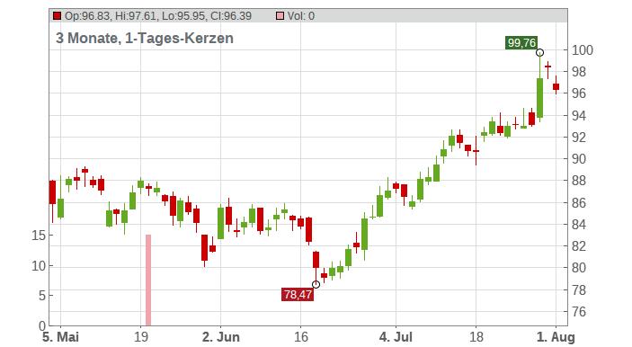 ARKEMA INH. EO10 Chart