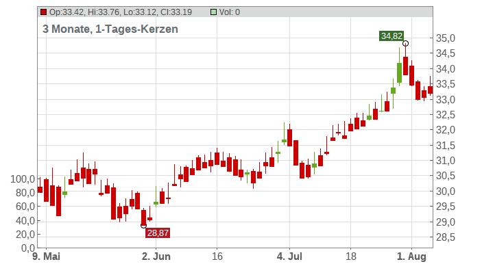 Banca Generali S.p.A. Chart