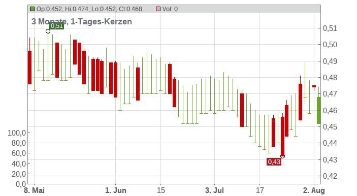 Baoye Group Co. Ltd. Chart