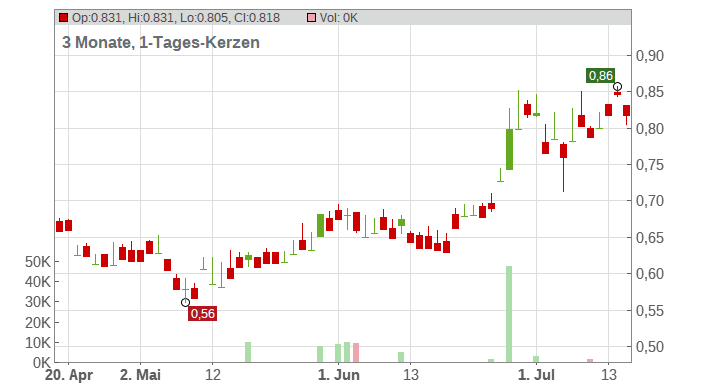 Air China Ltd. Chart