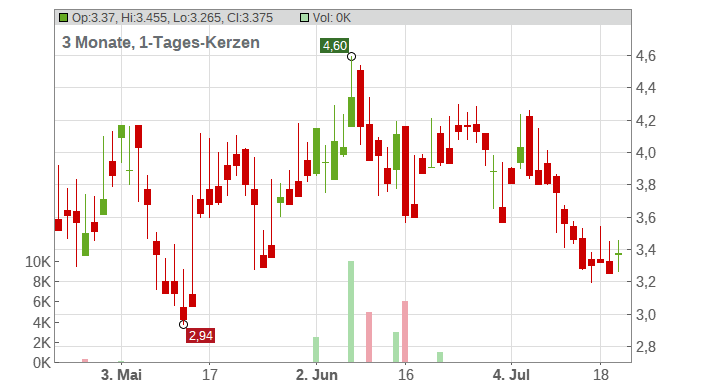 Huya Inc. (ADRs) Chart