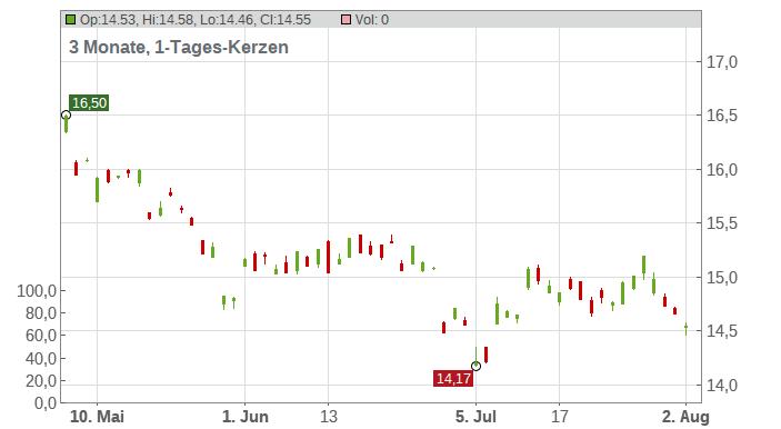 Kirin Holdings Co. Ltd. Chart
