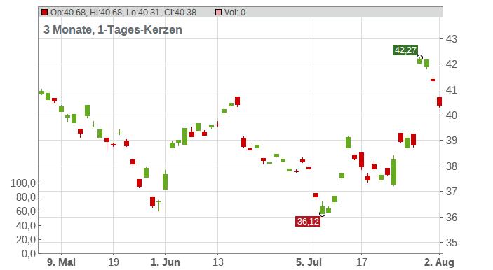 Hong Kong Exchange & Clearing Ltd. Chart