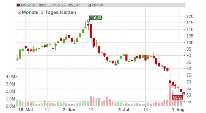 Impinj Chart