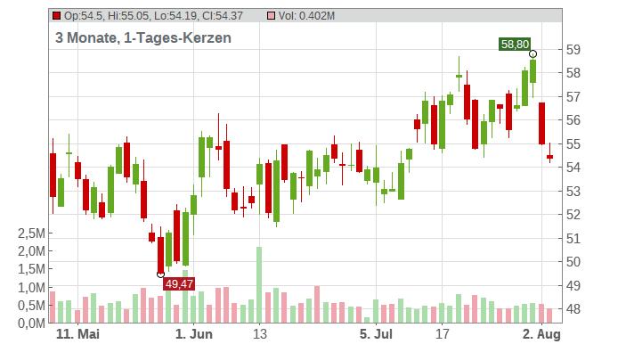 BlackLine Chart