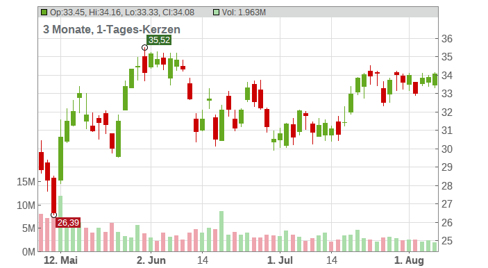 Tapestry Inc. Chart