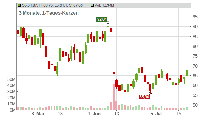 DocuSign Inc. Chart