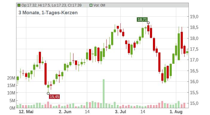 R1 RCM Chart