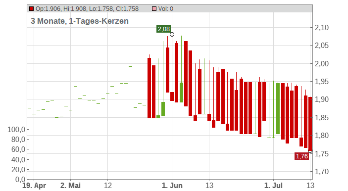 ARCO VARA AS EO 0,70 Chart