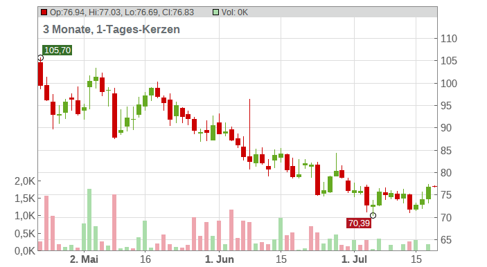 Nutrien Ltd. Chart