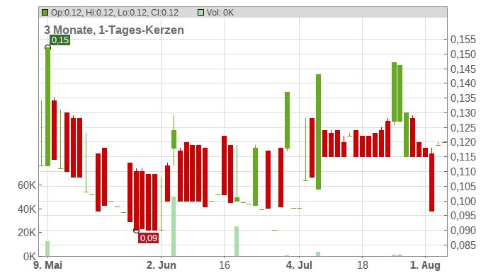 PT Indika Energy Tbk Chart