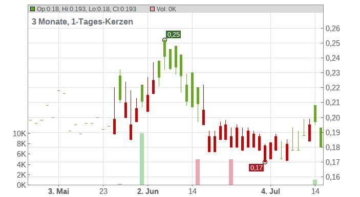 Adaro Energy PT Chart