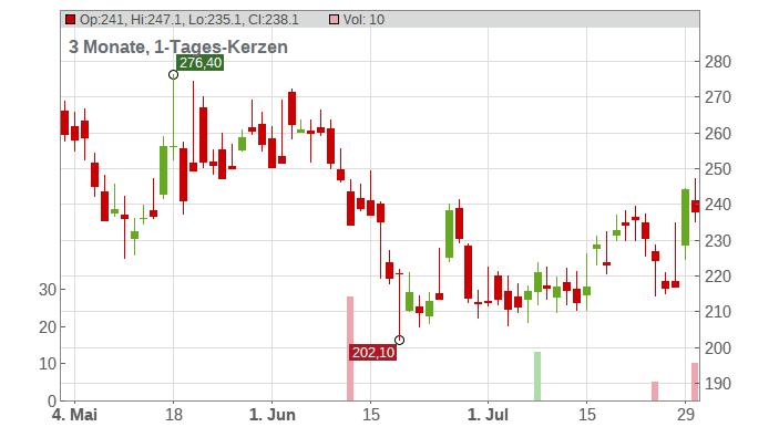 Rockwool International A/S Chart