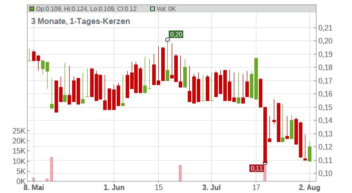 Arcelormittal South Africa Ltd. Chart