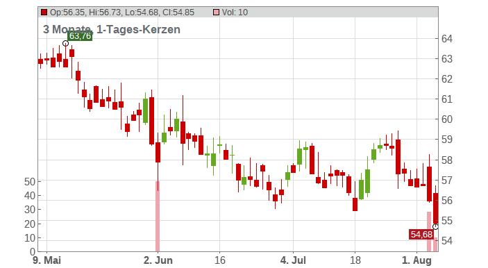 Xcel Energy Inc. Chart