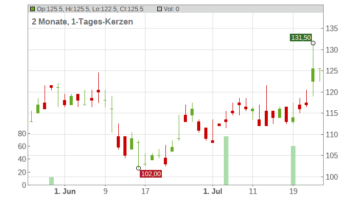 PPG Industries Chart