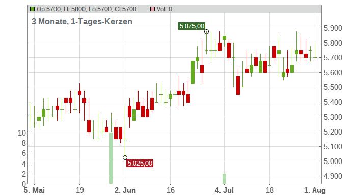 NVR Chart