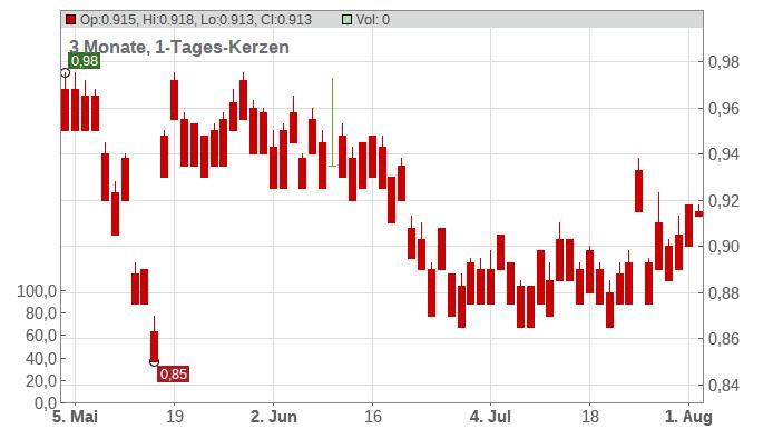 Australian Agricultural Co Ltd. Chart