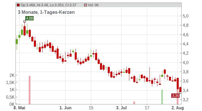 Arise Windpower AB Chart