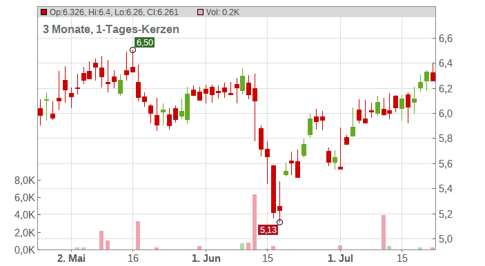 Annaly Capital Management Inc. Chart