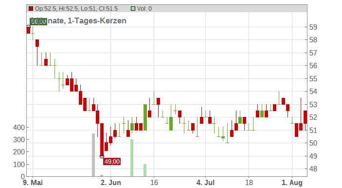 Anheuser-Busch InBev S.A./N.V. (Spons.ADRs) Chart