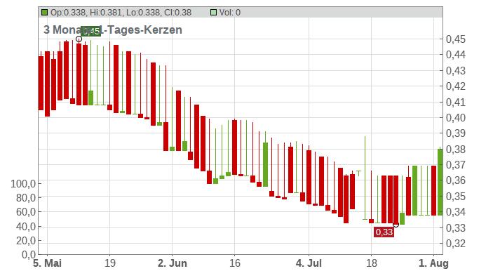 AUGA GROUP AB EO 0,29 Chart