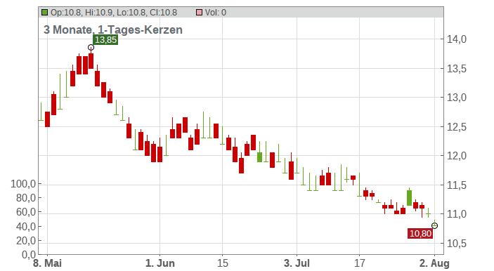 Dena Co., Ltd. Chart