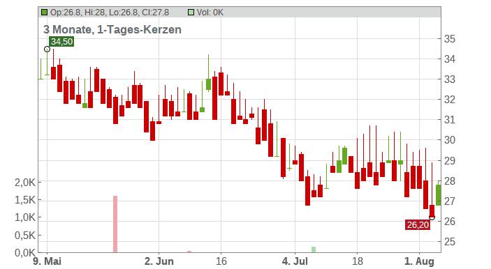 Aperam Chart