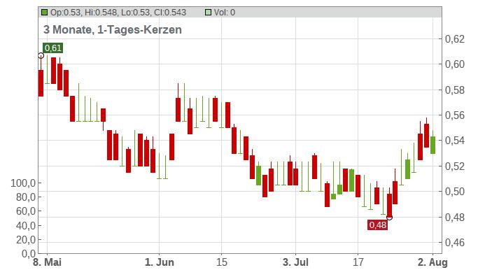 Yanlord Land Group Ltd. Chart