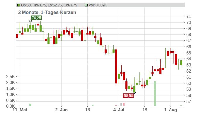 ASTRAZENECA DL-,25 SP.ADR Chart